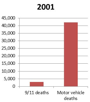 Fourteen times as many people in 2001 died because of car accidents as died in the 9/11 attacks