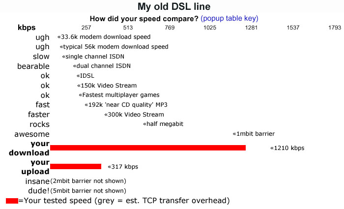 Click here to see my DSL speed